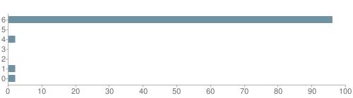 Chart?cht=bhs&chs=500x140&chbh=10&chco=6f92a3&chxt=x,y&chd=t:96,0,2,0,0,2,2&chm=t+96%,333333,0,0,10|t+0%,333333,0,1,10|t+2%,333333,0,2,10|t+0%,333333,0,3,10|t+0%,333333,0,4,10|t+2%,333333,0,5,10|t+2%,333333,0,6,10&chxl=1:|other|indian|hawaiian|asian|hispanic|black|white